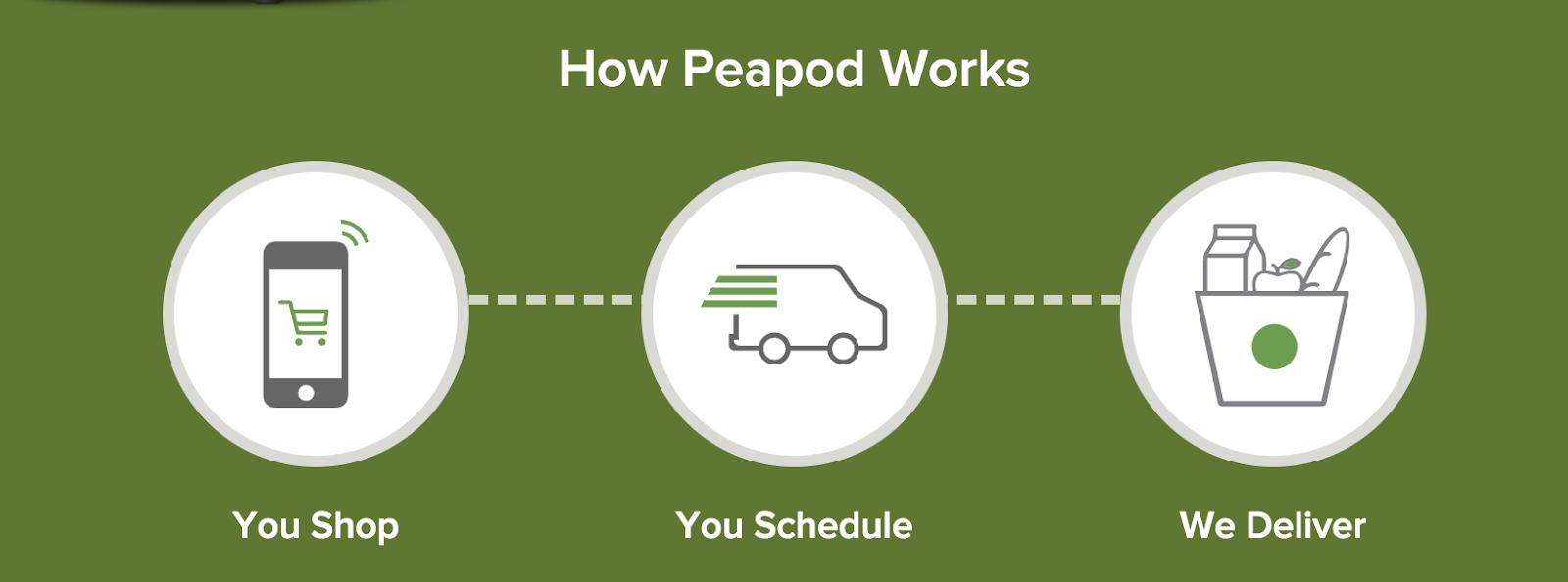 Cómo funciona Peapod