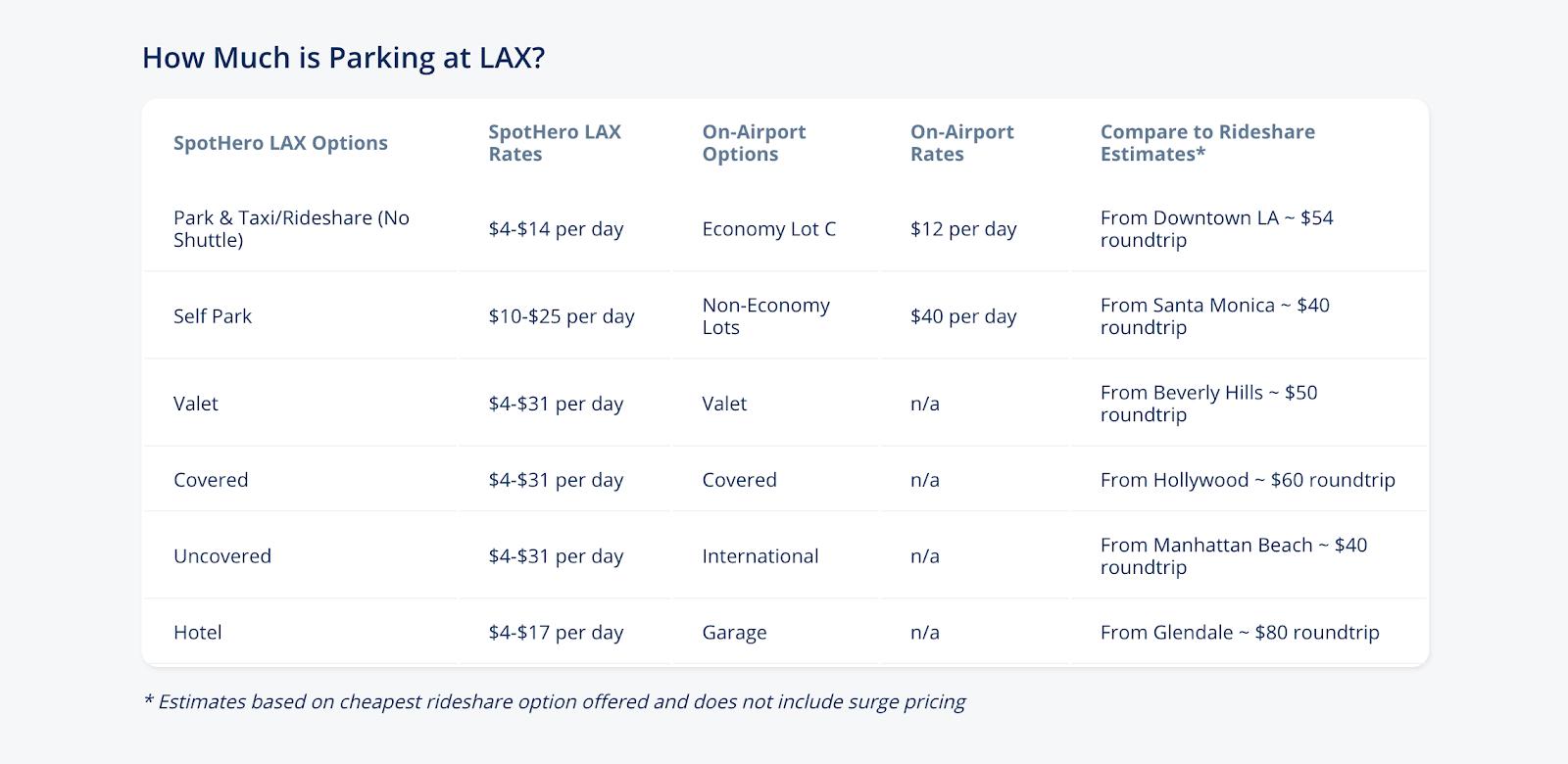 Código promocional SpotHero: Aparcamiento LAX