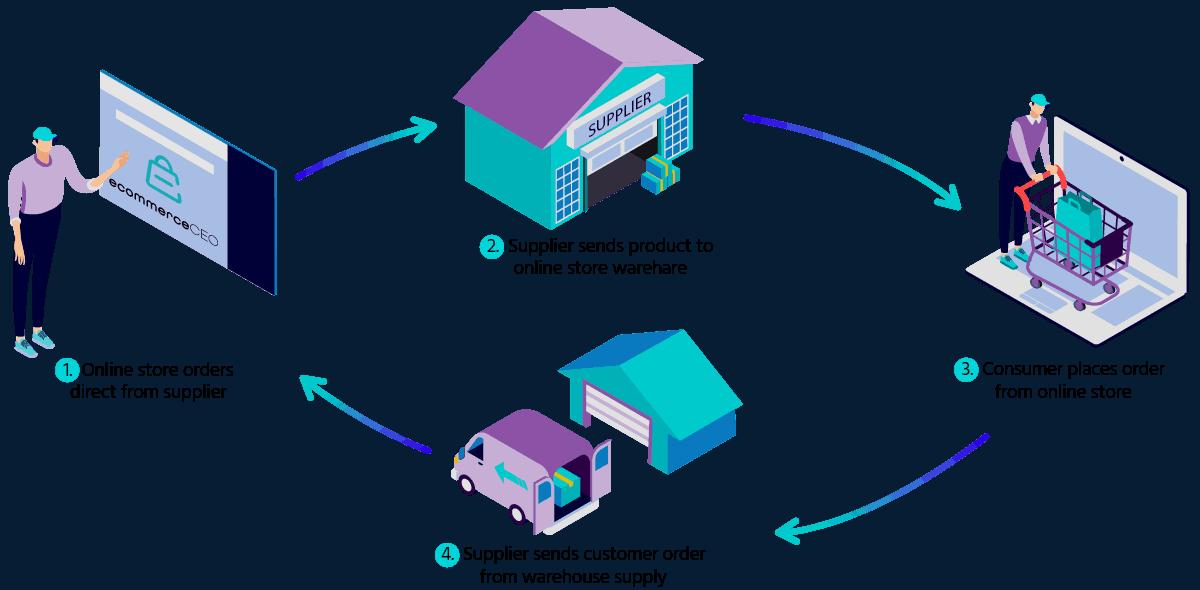 Modelo de negocio de almacenamiento y venta al por mayor