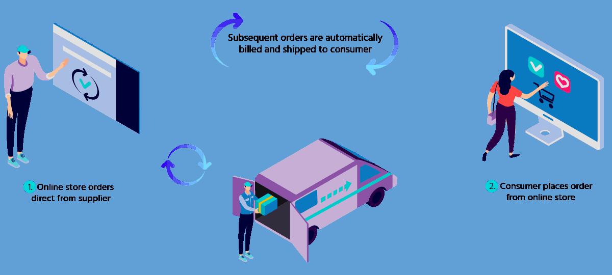 Comercio electrónico de suscripción