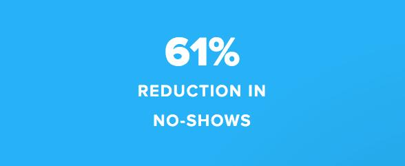 61 por ciento de reducción en las ausencias