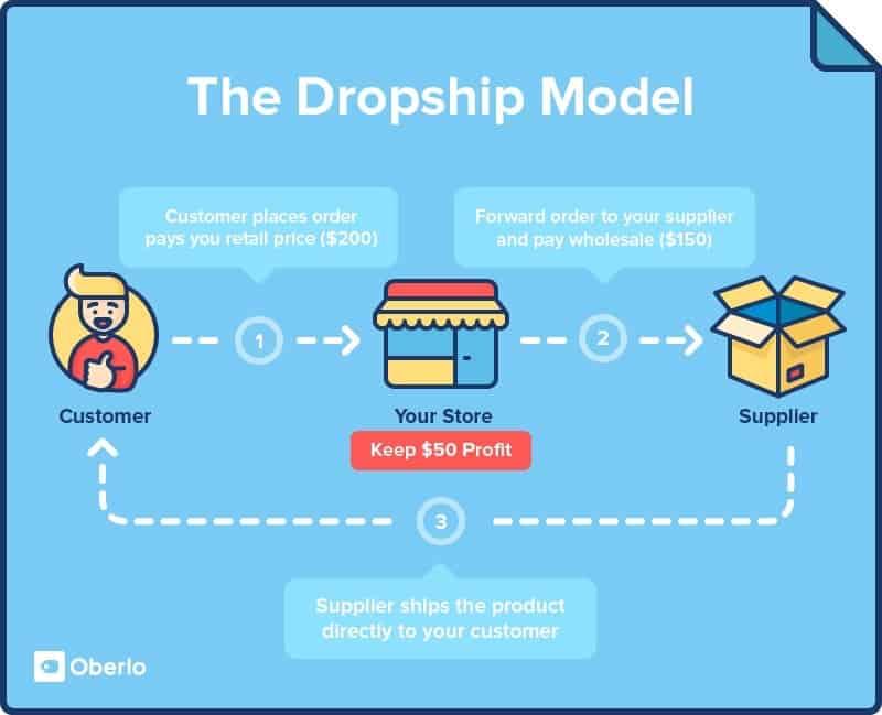 Mejores ideas de negocios Dropshipping