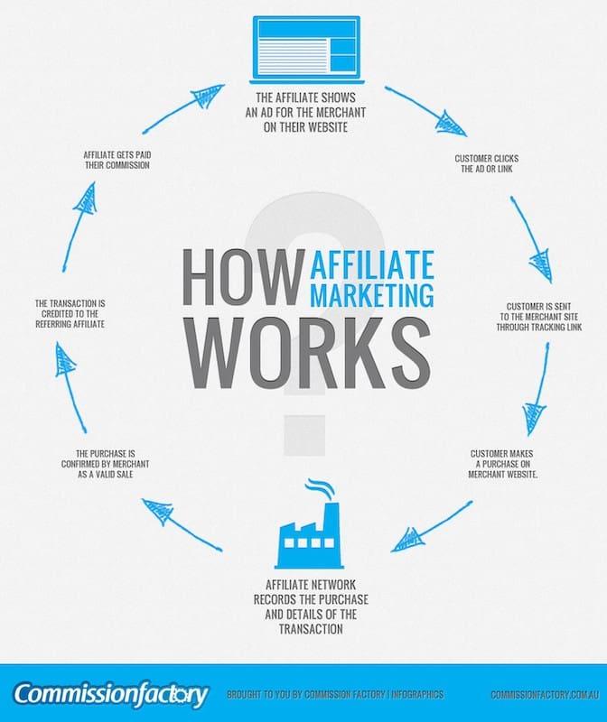 Las mejores ideas comerciales: cómo funciona el marketing de afiliados