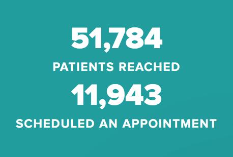 51784 pacientes atendidos, 11953 programaron una cita