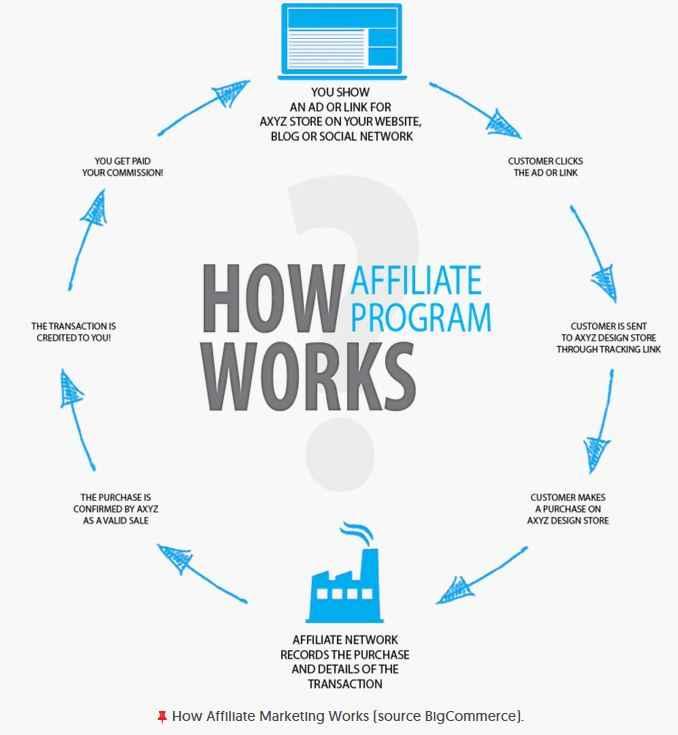 how affiliate program works